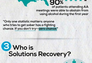 Solutions Recovery Affection Infographic